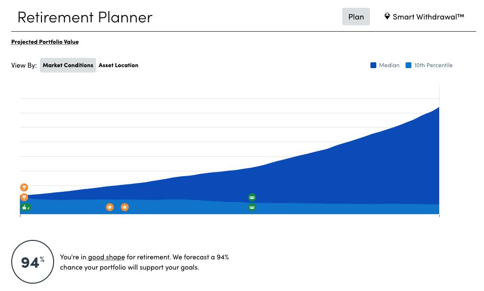 Personal Capital Retirement Plan - 94%