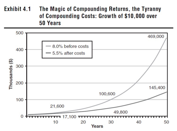 Exhibit 4.1 The Magic of Compounding Returns, the Tyranny of Compounding Costs.