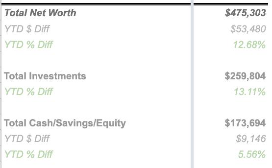 Total Net Worth in Simple Net Worth Tracker Spreadsheet